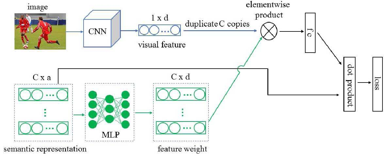 Figure 1 for Zero-Shot Learning via Category-Specific Visual-Semantic Mapping