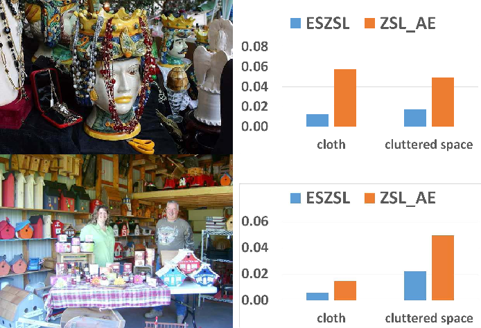 Figure 2 for Zero-Shot Learning via Category-Specific Visual-Semantic Mapping
