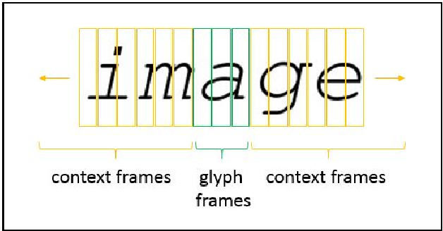 Figure 1 for Implicit Language Model in LSTM for OCR