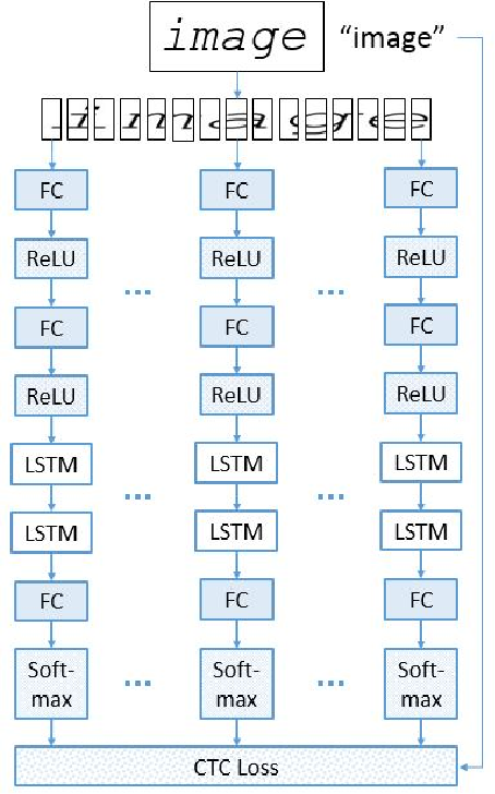 Figure 2 for Implicit Language Model in LSTM for OCR