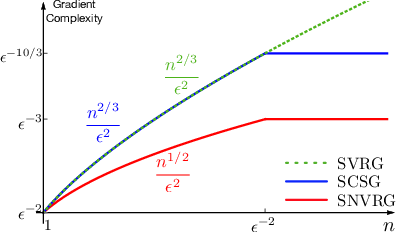 Figure 1 for Stochastic Nested Variance Reduction for Nonconvex Optimization
