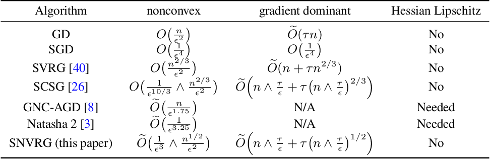 Figure 2 for Stochastic Nested Variance Reduction for Nonconvex Optimization
