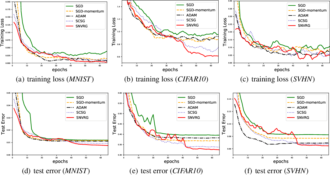 Figure 4 for Stochastic Nested Variance Reduction for Nonconvex Optimization