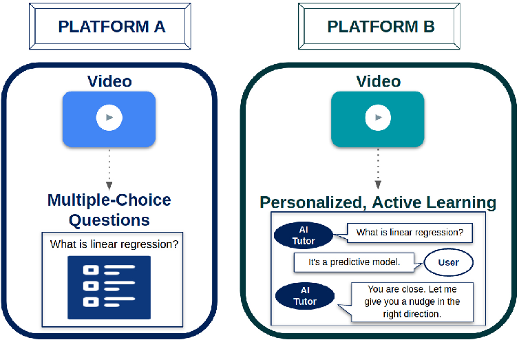 Figure 1 for Comparative Study of Learning Outcomes for Online Learning Platforms