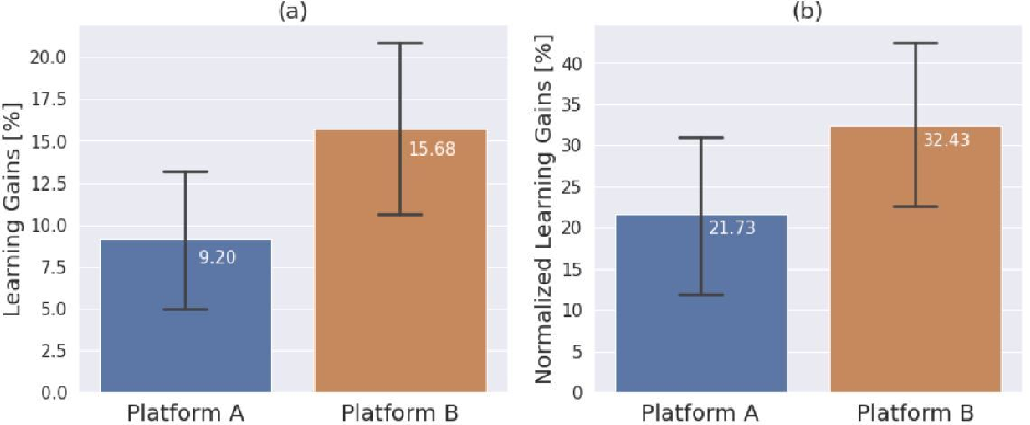 Figure 3 for Comparative Study of Learning Outcomes for Online Learning Platforms