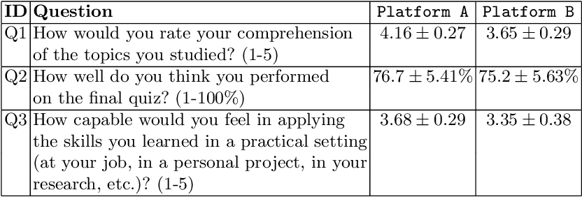 Figure 4 for Comparative Study of Learning Outcomes for Online Learning Platforms