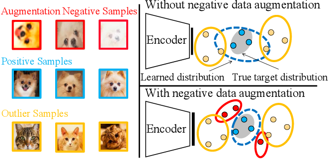 Figure 1 for Novelty Detection via Contrastive Learning with Negative Data Augmentation