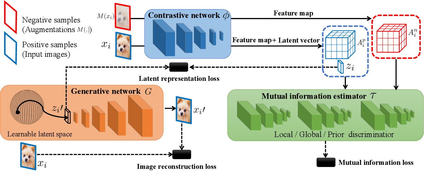 Figure 3 for Novelty Detection via Contrastive Learning with Negative Data Augmentation