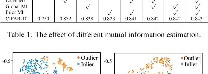 Figure 2 for Novelty Detection via Contrastive Learning with Negative Data Augmentation