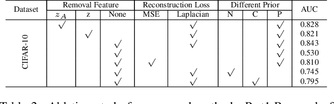Figure 4 for Novelty Detection via Contrastive Learning with Negative Data Augmentation