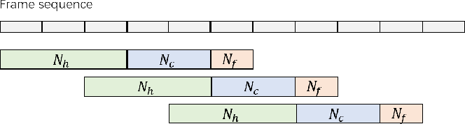 Figure 3 for Continuous Speech Separation with Conformer