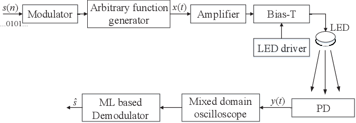 Figure 1 for Signal Demodulation with Machine Learning Methods for Physical Layer Visible Light Communications: Prototype Platform, Open Dataset and Algorithms