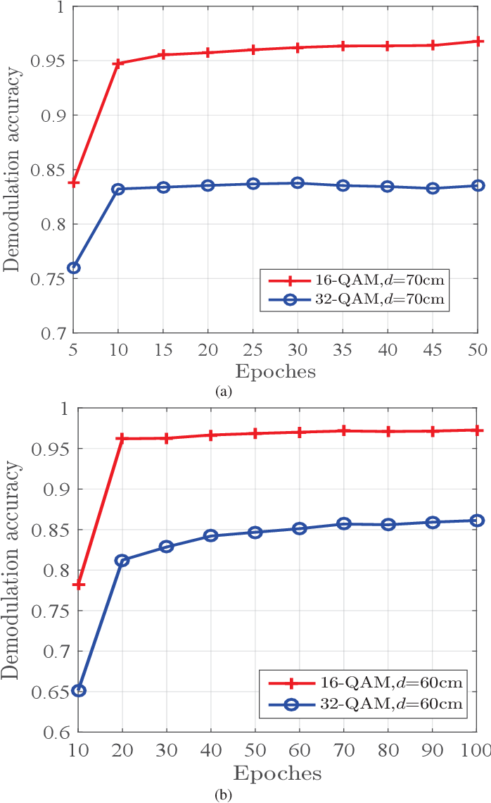 Figure 4 for Signal Demodulation with Machine Learning Methods for Physical Layer Visible Light Communications: Prototype Platform, Open Dataset and Algorithms