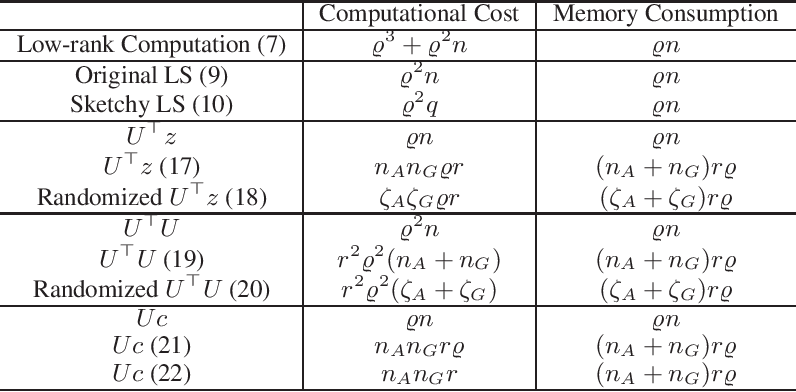Figure 1 for Sketchy Empirical Natural Gradient Methods for Deep Learning