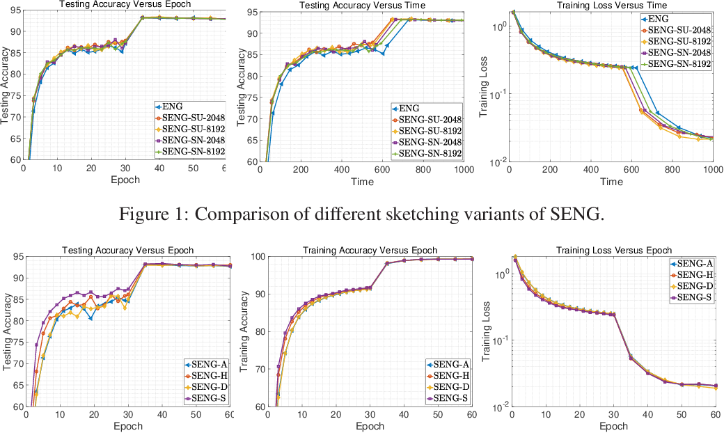 Figure 2 for Sketchy Empirical Natural Gradient Methods for Deep Learning