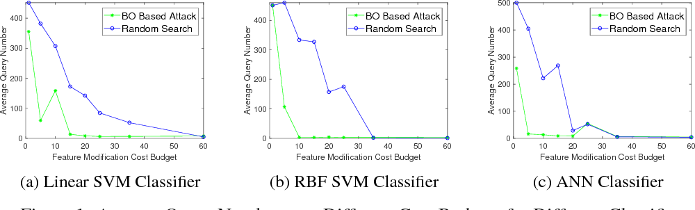Figure 1 for Query-limited Black-box Attacks to Classifiers