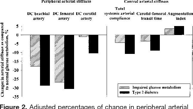 Figure 2. Adjusted percentages of change in peripheral arterial stiffness (local arterial distensibility coefficients [DC] of the brachial, femoral, and carotid artery) and central arterial stiffness (total systemic arterial compliance, carotid-femoral transit time, and aortic augmentation index) in DM-2 and IGM compared with NGM. To facilitate direct comparison of peripheral and central stiffness indices, we expressed these data as percentage change from NGM to IGM and to DM-2. Data were adjusted for sex, age, heart rate, height, body mass index, and mean arterial pressure.