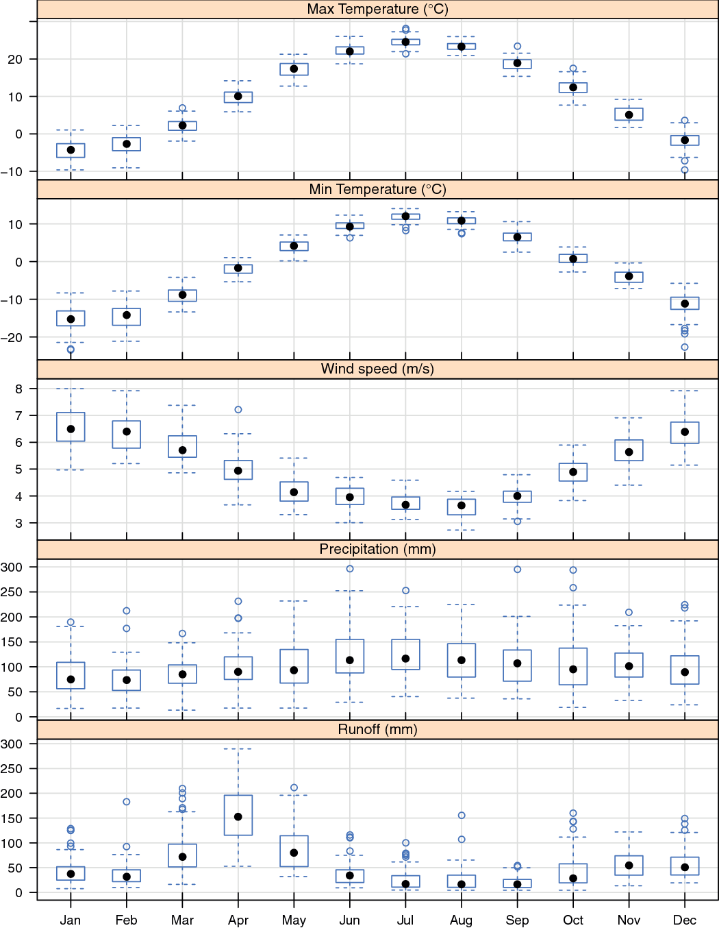 Table 2 from The use of CMIP5 data to simulate climate