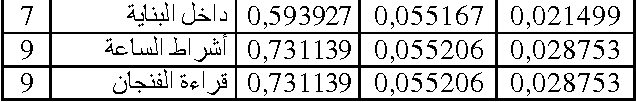 Figure 4 for Clustering based approach extracting collocations