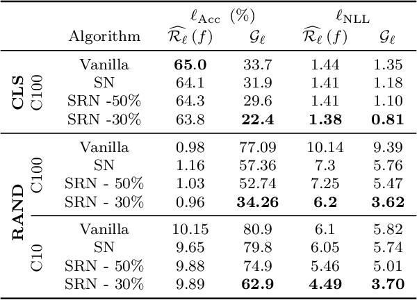 Figure 1 for Stable Rank Normalization for Improved Generalization in Neural Networks and GANs