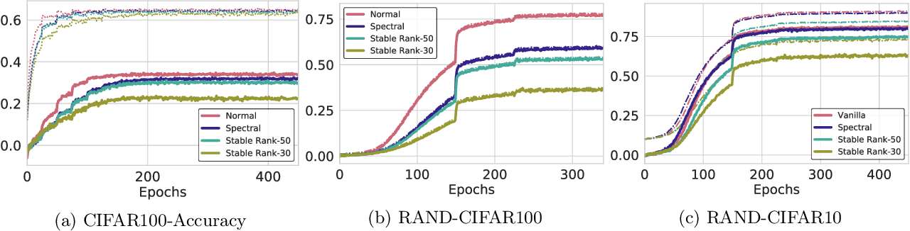 Figure 2 for Stable Rank Normalization for Improved Generalization in Neural Networks and GANs