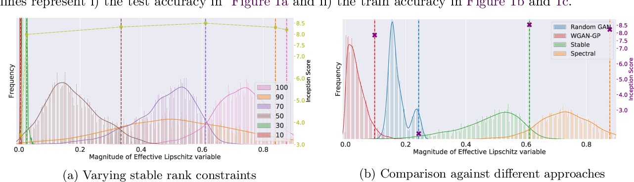 Figure 4 for Stable Rank Normalization for Improved Generalization in Neural Networks and GANs