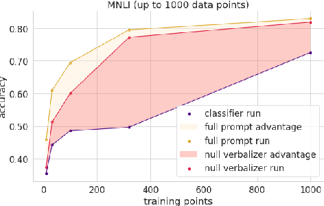 Figure 3 for How Many Data Points is a Prompt Worth?