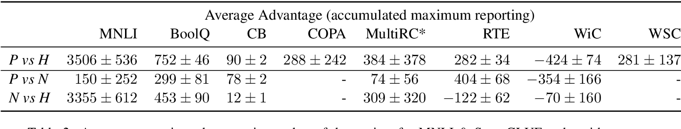 Figure 4 for How Many Data Points is a Prompt Worth?