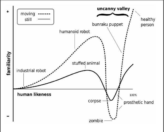 FIGURE 1 | Illustration of the Uncanny Valley Hypothesis. The main prediction of the Uncanny Valley Hypothesis is that observation of highly humanlike characters and objects (depicted along the dimension of human likeness) will evoke a sharp negative peak in affective experience (depicted along the familiarity dimension). This negative peak, referred to as the uncanny valley, is characterized by feelings of strangeness and disquiet. These feelings are suggested to be stronger for dynamic stimuli. The valley occurs at the point along the dimension of human likeness at which category membership as human or non-human is highly ambiguous (illustration adapted from MacDorman, 2005).