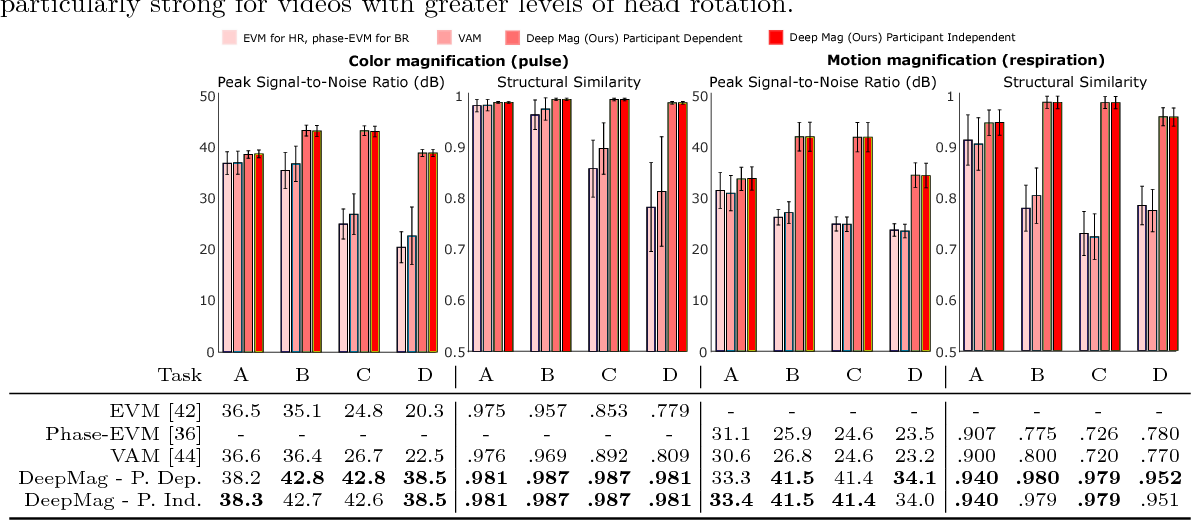 Figure 2 for DeepMag: Source Specific Motion Magnification Using Gradient Ascent