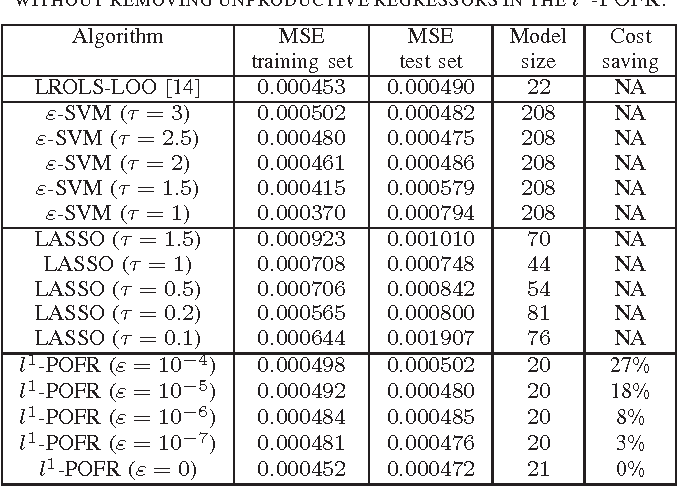Figure 2 for l1-norm Penalized Orthogonal Forward Regression