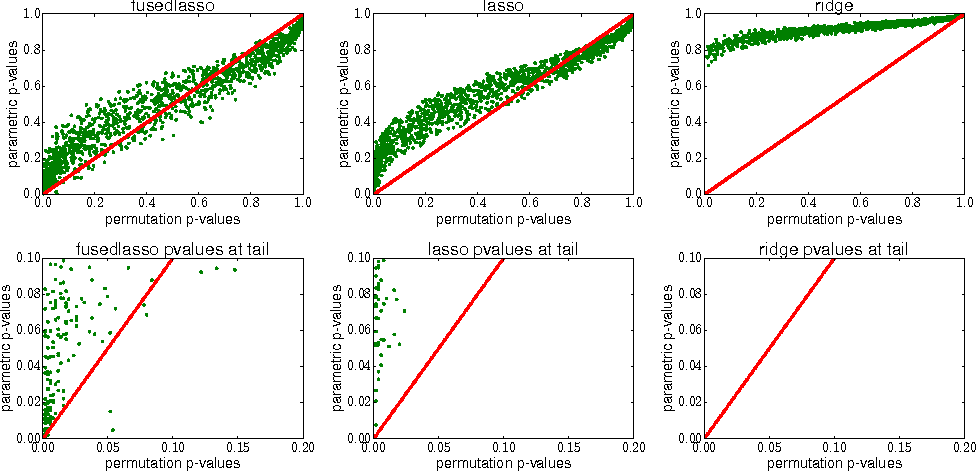 Figure 2 for Testing for Differences in Gaussian Graphical Models: Applications to Brain Connectivity