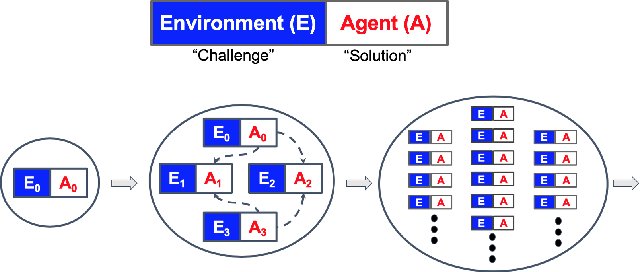 Figure 1 for Enhanced POET: Open-Ended Reinforcement Learning through Unbounded Invention of Learning Challenges and their Solutions
