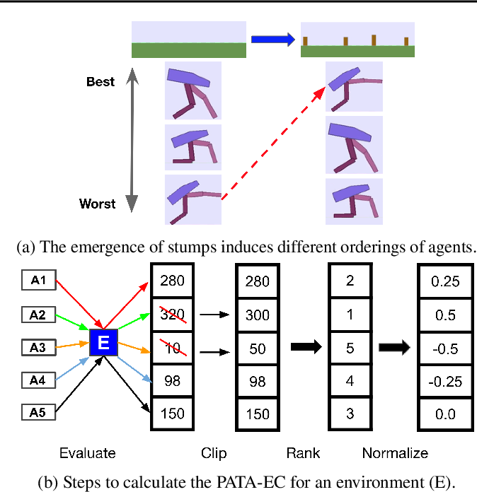 Figure 3 for Enhanced POET: Open-Ended Reinforcement Learning through Unbounded Invention of Learning Challenges and their Solutions