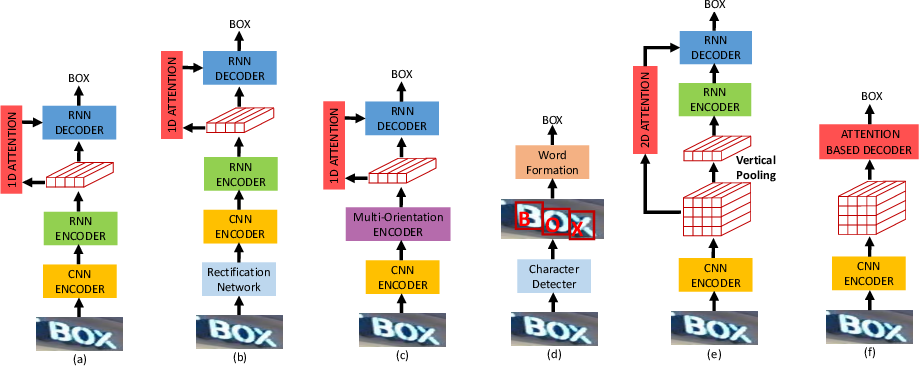 Figure 1 for A Simple and Robust Convolutional-Attention Network for Irregular Text Recognition