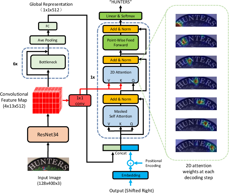 Figure 3 for A Simple and Robust Convolutional-Attention Network for Irregular Text Recognition