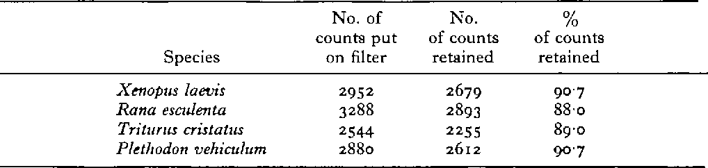 Table 1. DNA retention on nitrocellulose filters