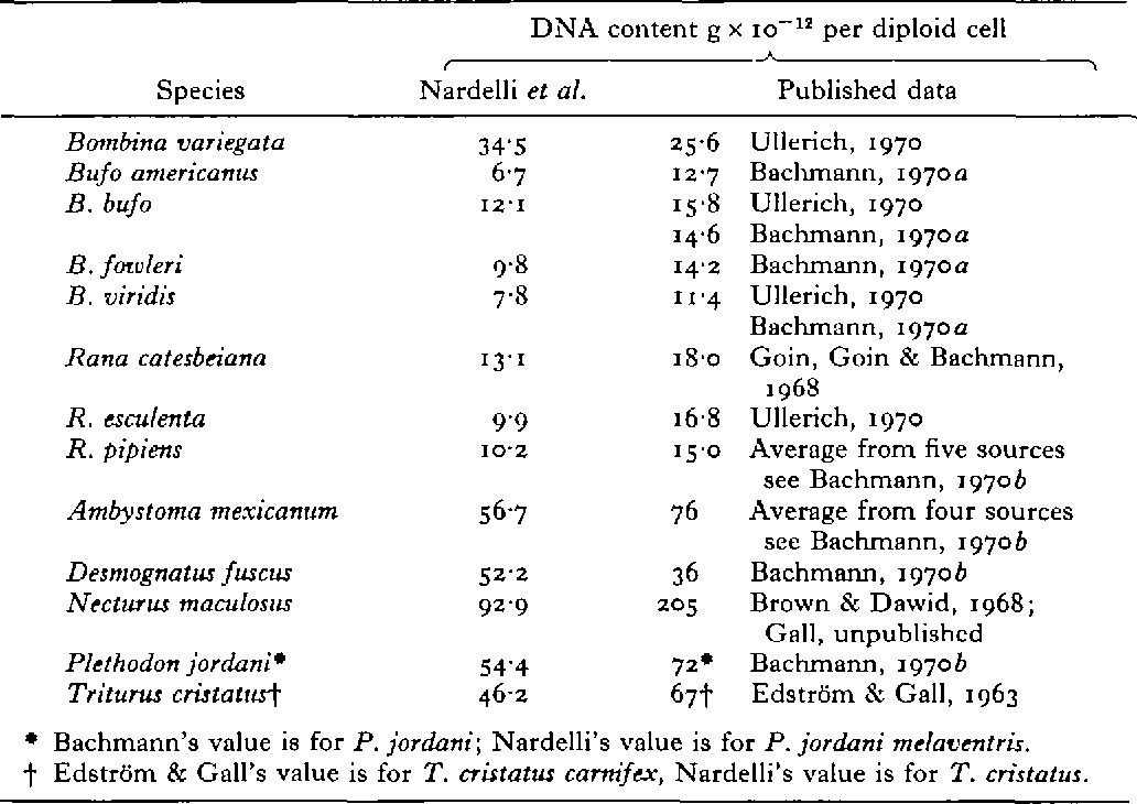 Table 3. Results of measurements of DNA per diploid cell