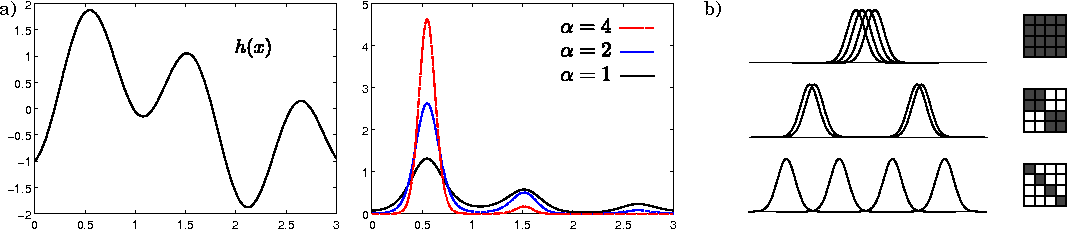 Figure 1 for A Nonparametric Conjugate Prior Distribution for the Maximizing Argument of a Noisy Function