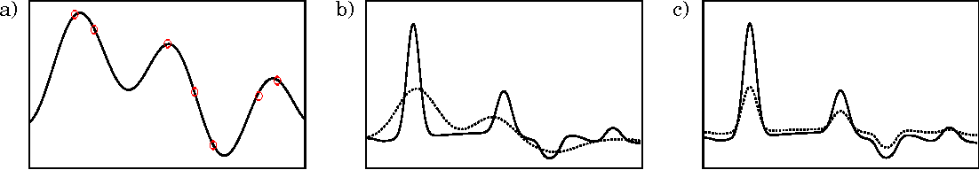 Figure 4 for A Nonparametric Conjugate Prior Distribution for the Maximizing Argument of a Noisy Function