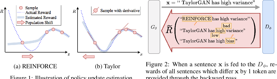 Figure 2 for TaylorGAN: Neighbor-Augmented Policy Update for Sample-Efficient Natural Language Generation