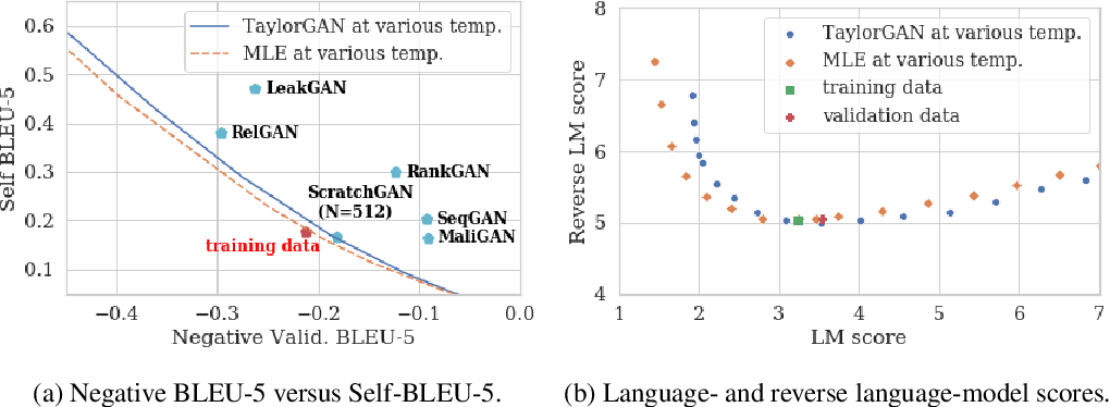 Figure 3 for TaylorGAN: Neighbor-Augmented Policy Update for Sample-Efficient Natural Language Generation