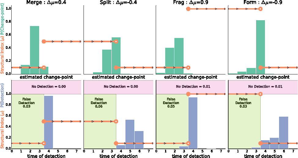 Figure 2 for Detecting change points in the large-scale structure of evolving networks