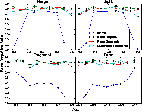 Figure 3 for Detecting change points in the large-scale structure of evolving networks