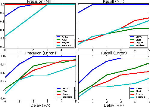 Figure 4 for Detecting change points in the large-scale structure of evolving networks