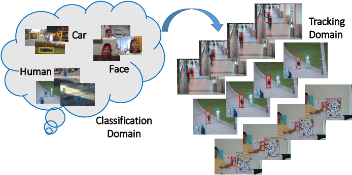 Figure 1 for Robust and Real-time Deep Tracking Via Multi-Scale Domain Adaptation