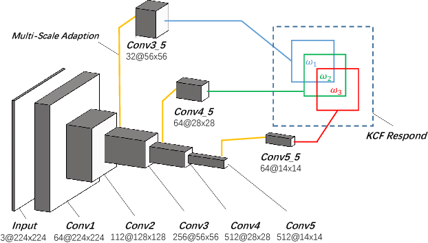 Figure 3 for Robust and Real-time Deep Tracking Via Multi-Scale Domain Adaptation