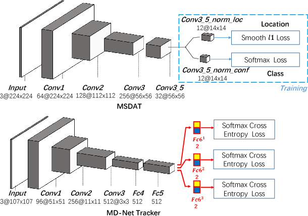 Figure 4 for Robust and Real-time Deep Tracking Via Multi-Scale Domain Adaptation