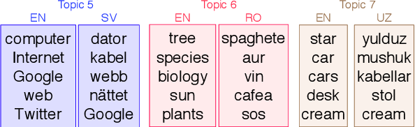 Figure 1 for Lessons from the Bible on Modern Topics: Low-Resource Multilingual Topic Model Evaluation