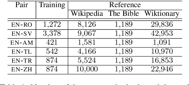 Figure 2 for Lessons from the Bible on Modern Topics: Low-Resource Multilingual Topic Model Evaluation